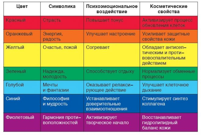 Воздействие цвета на состояние человека